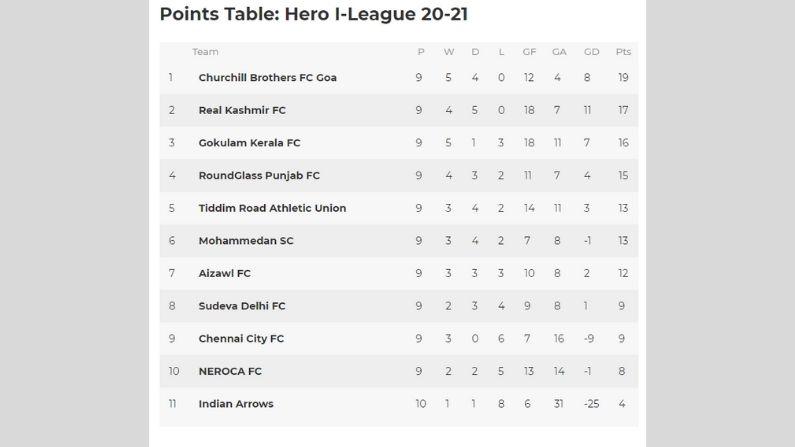 I league 20-21