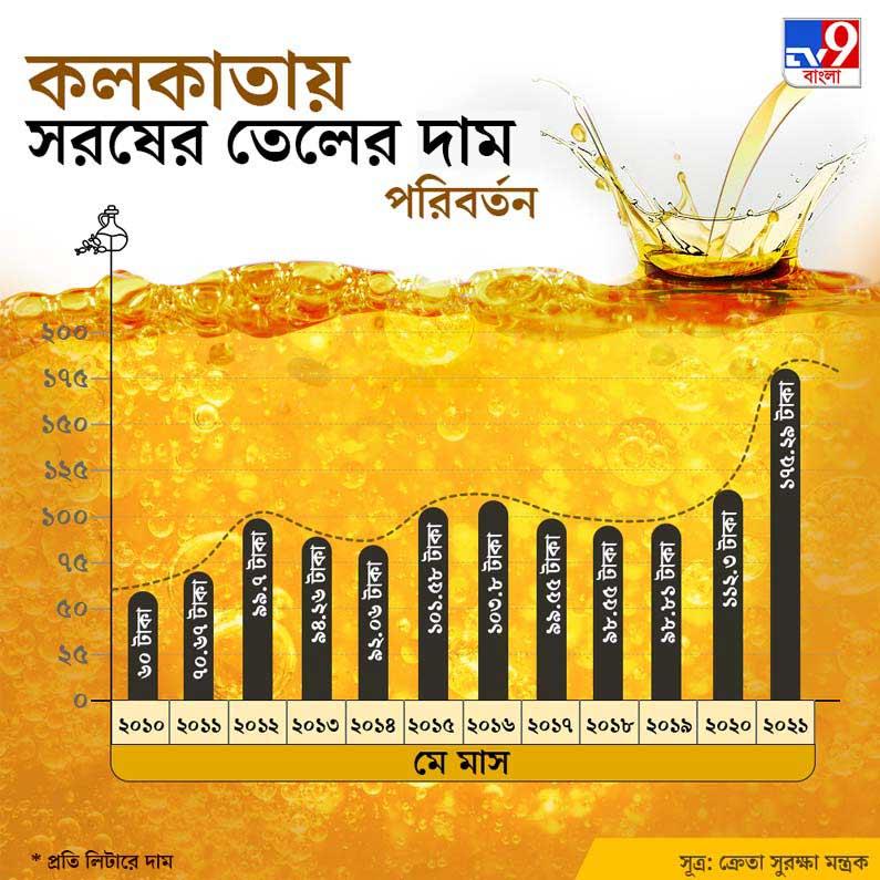 mustard oil pricing