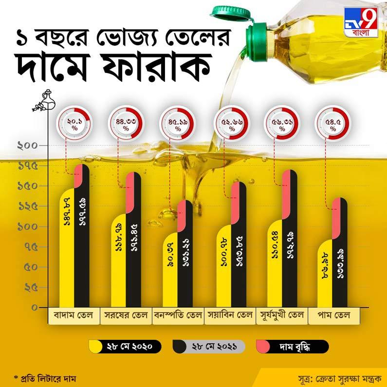 Mustard Oil Price